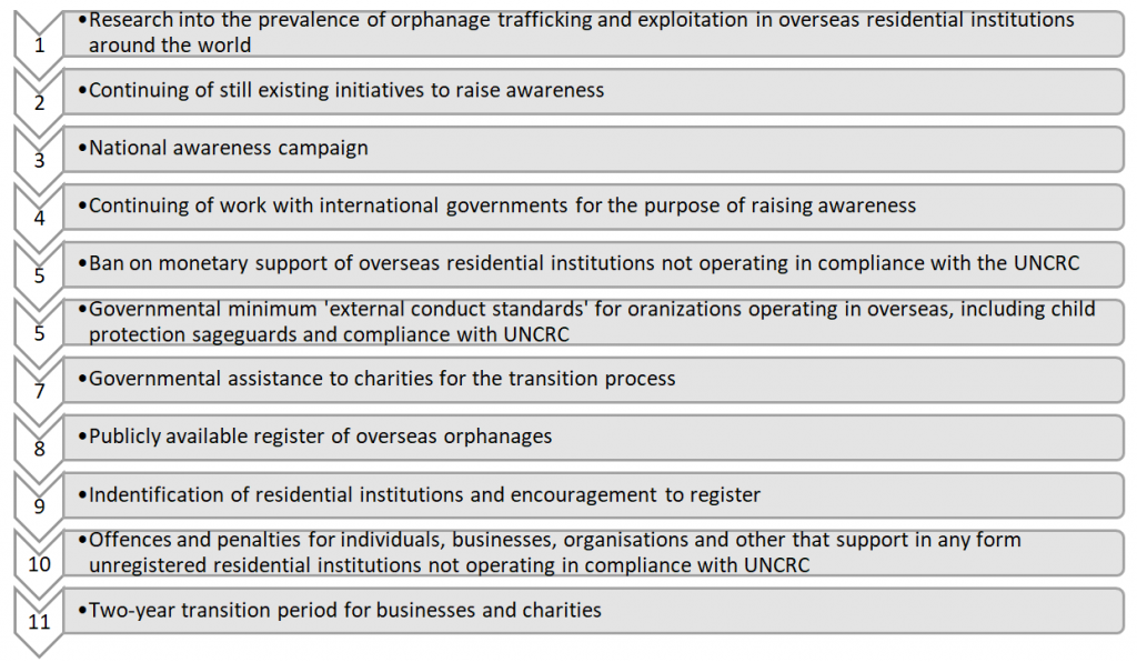 11 recommendations on measures to fight orphanage trafficking: