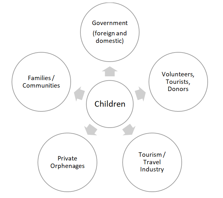 To deal with orphanage tourism in a responsible and sustainable way requires a cooperation between all stakeholders
